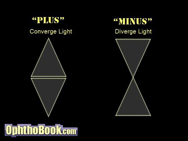 Lens converge diverge